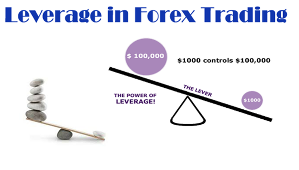 Best leverage in forex