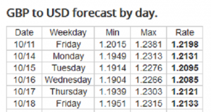 Weekly Forex Forecast: 14-18 October 2019