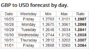 Weekly Forex Forecast: 28/10 - 01/11 2019