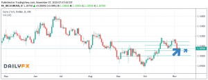 Weekly Forex Forecast: 11 - 15/11 2019