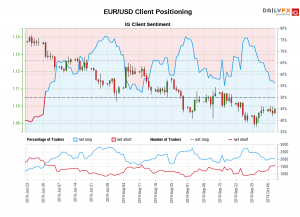Weekly Forex Forecast: 04 - 08/11 2019
