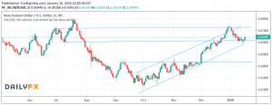 Forex Forecast: 20 - 24/01/2020