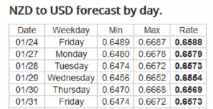 Forex Forecast: 27 - 31/01/2020
