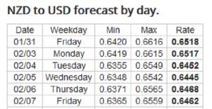 Forex Forecast: 3 - 7/02/2020
