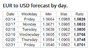 Forex Forecast: 17 - 21/02/2020