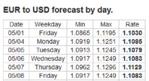 Forex Forecast: 04 - 08/05/2020