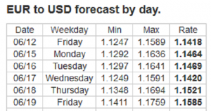Forex Forecast: 15 - 19/06/2020