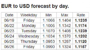 Forex Forecast: 22 - 26/06/2020