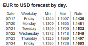 Forex Forecast: 20 - 24/07/2020