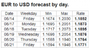 Forex Forecast: 17 - 21/08/2020