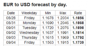 Forex Forecast: 31/08 - 04/09/2020