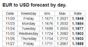 Forex Forecast: 23 - 27/11/2020