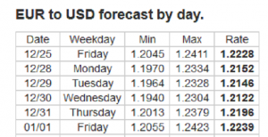Forex Forecast: 28/12/2020 - 1/1/2021