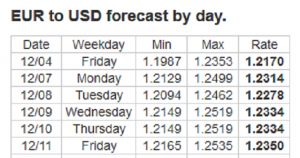 Forex Forecast: 07 - 11/12/2020
