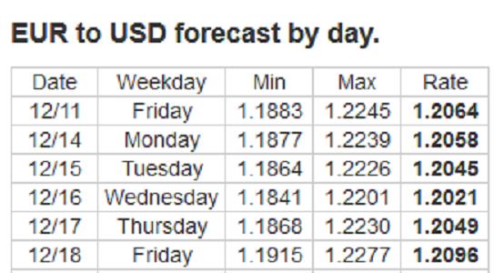Forex Forecast: 14 - 18/12/2020