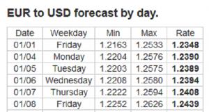 Forex Forecast: 4 - 8 January 2021