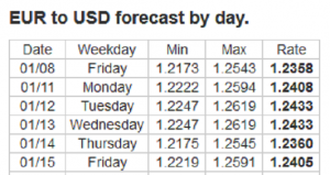 Forex Forecast: 11 - 15 January 2021